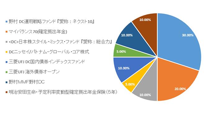 三菱ufjプライムバランス 成長型 評価